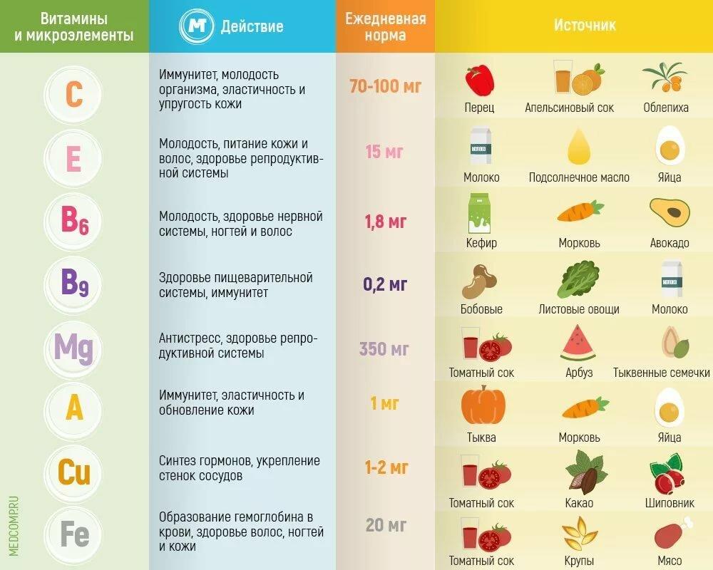 Мультивитамины, рассказываю про суточные нормы витаминов!