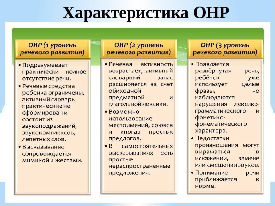 Общее недоразвитие речи iii уровень .методики,направленные на коррекцию онр 3 уровня.                                учебно-методический материал по логопедии по теме