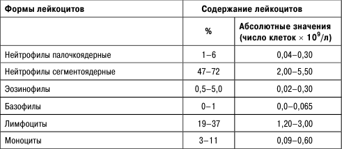 Анализ крови с лейкоформулой расшифровка у детей норма в таблице