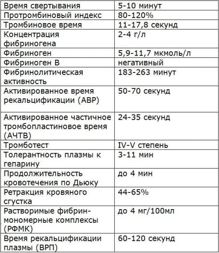 Коагулограмма - что это за анализ? нормы и расшифровка, таблица у взрослых | здрав-лаб