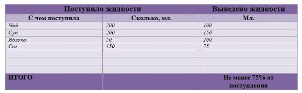 Суточный диурез при беременности норма таблица - информация, которая удивляет