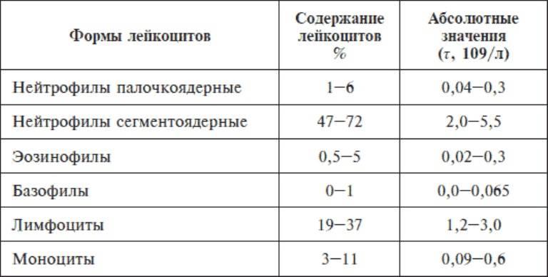 Норма эозинофилов в крови, повышенные и пониженные показатели - что это значит