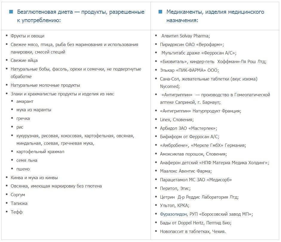 Безглютеновая диета: список разрешенных и запрещенных продуктов, меню