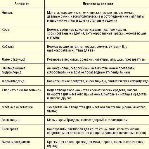 Атопического дерматит у детей: причины, симптомы, лечение, фото