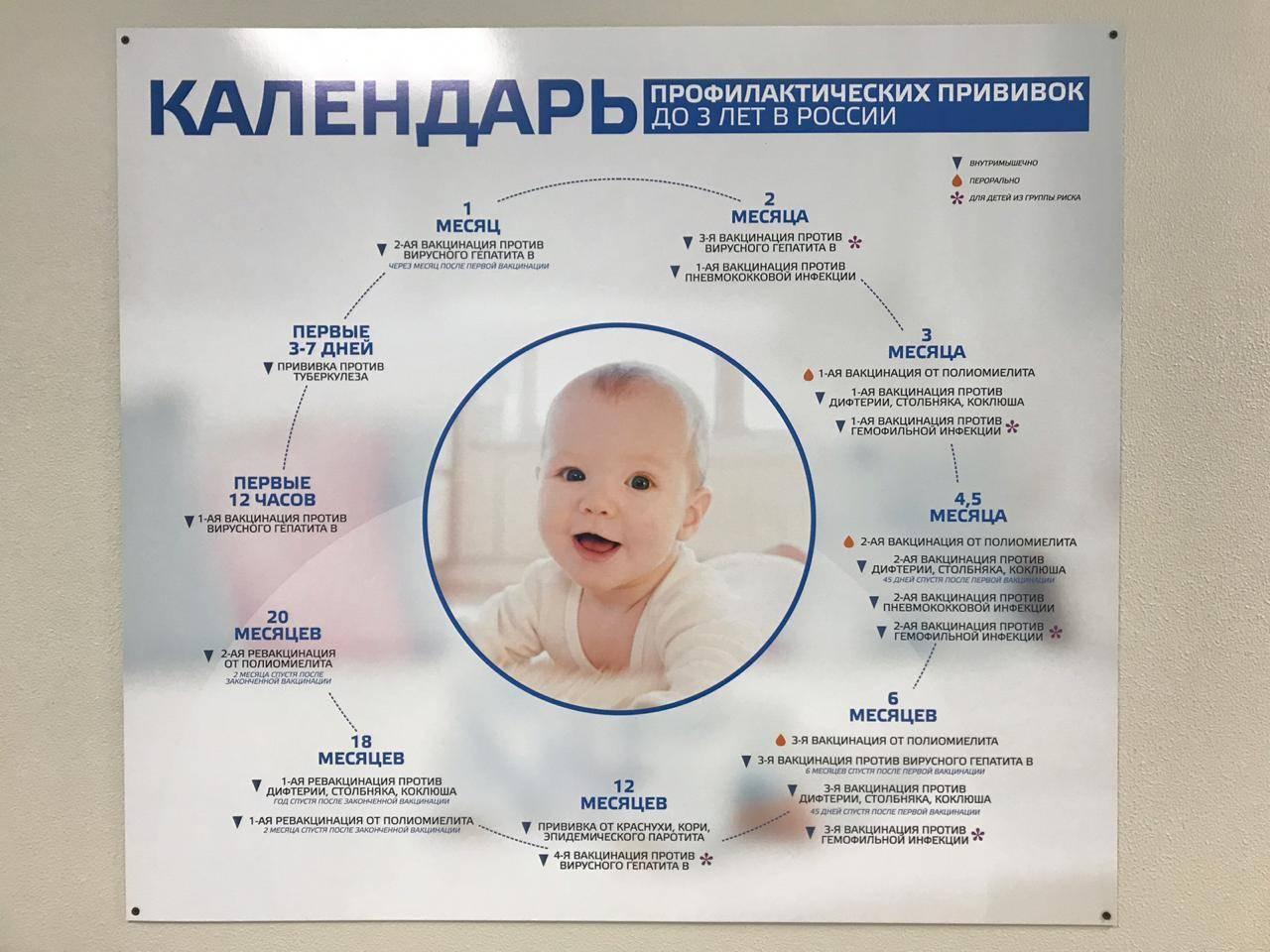 Какие первые обязательные прививки ставят в роддоме ? новорожденным при вакцинации