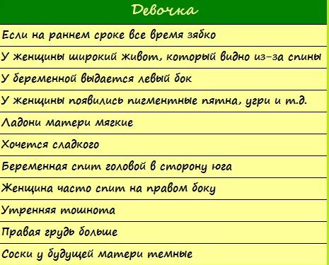 Признаки беременности мальчиком: форма живота, вкусовые предпочтения и прочие приметы / mama66.ru