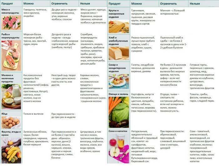 Что можно есть кормящей маме в первый месяц после родов: питание при грудном вскармливании, список продуктов