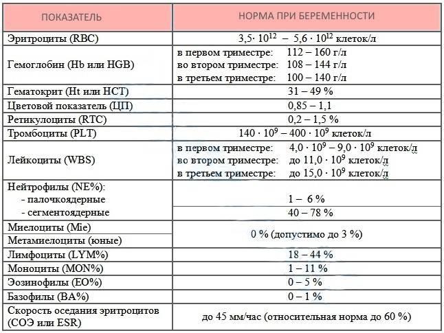 Гематокрит понижен при беременности: что значит, норма