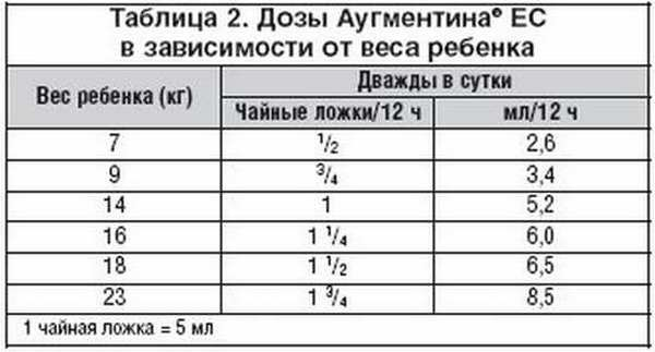 Амоксициллин суспензия: инструкция по применению, как разводить 250 мг, фото