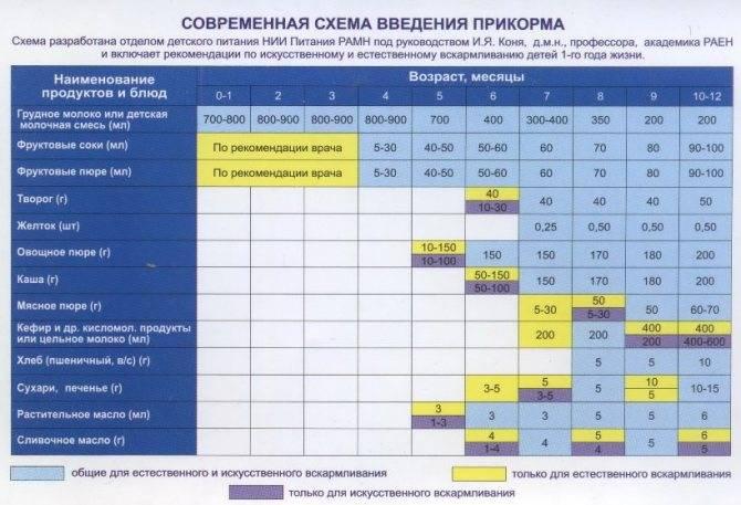 Нормы кормления новорожденных на искусственном, грудном, смешанном вскармливании. таблица по весу, дням, неделям, месяцам