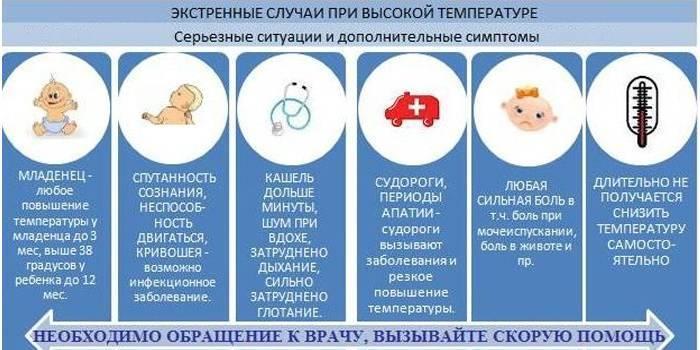 Почему у ребенка резко поднялась температура 39 без симптомов и что делать