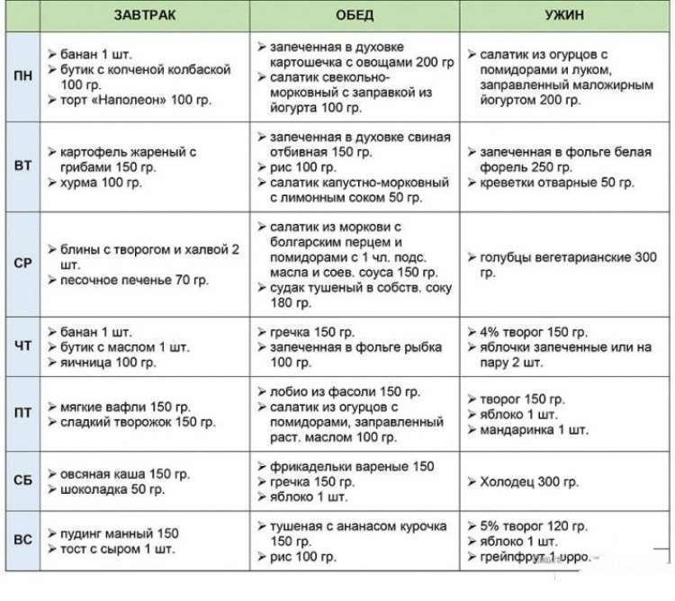 Диета 10 стол - что можно, что нельзя (таблица), меню