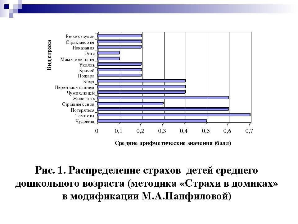 Детские страхи и способы их коррекции у детей дошкольного возраста: консультация | konstruktor-diety.ru