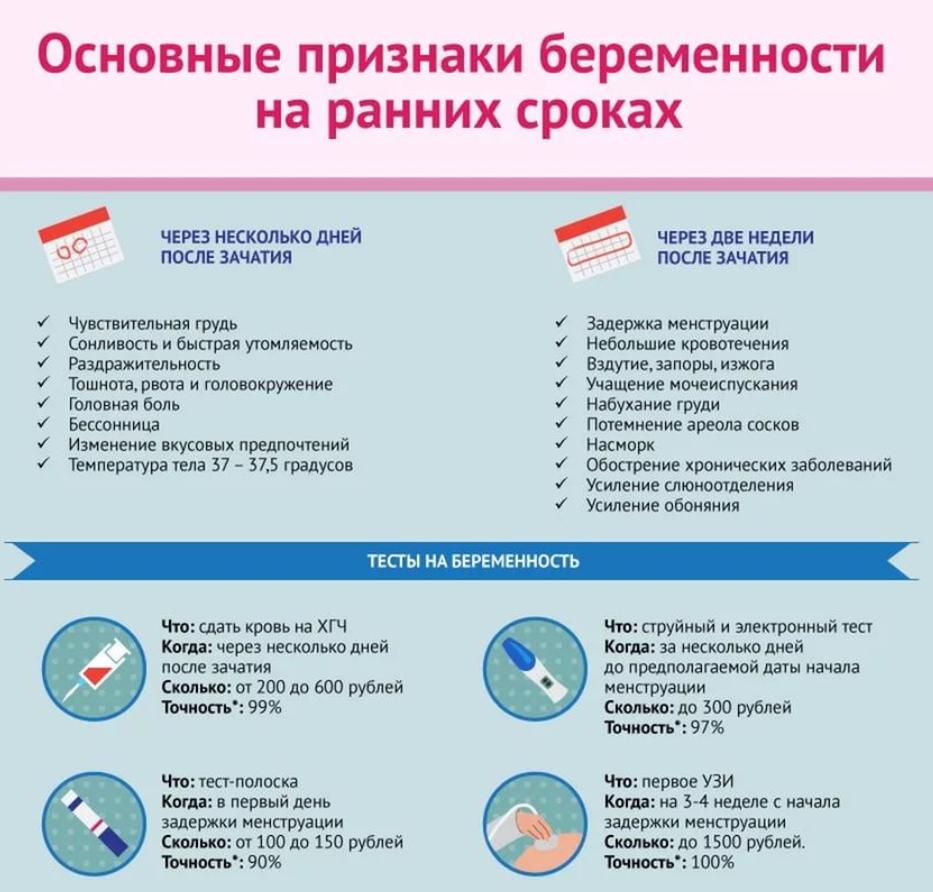 Беременность на ранних сроках: симптомы до, после, во время задержки, ощущения женщины, самые точные тесты, признаки, как определить