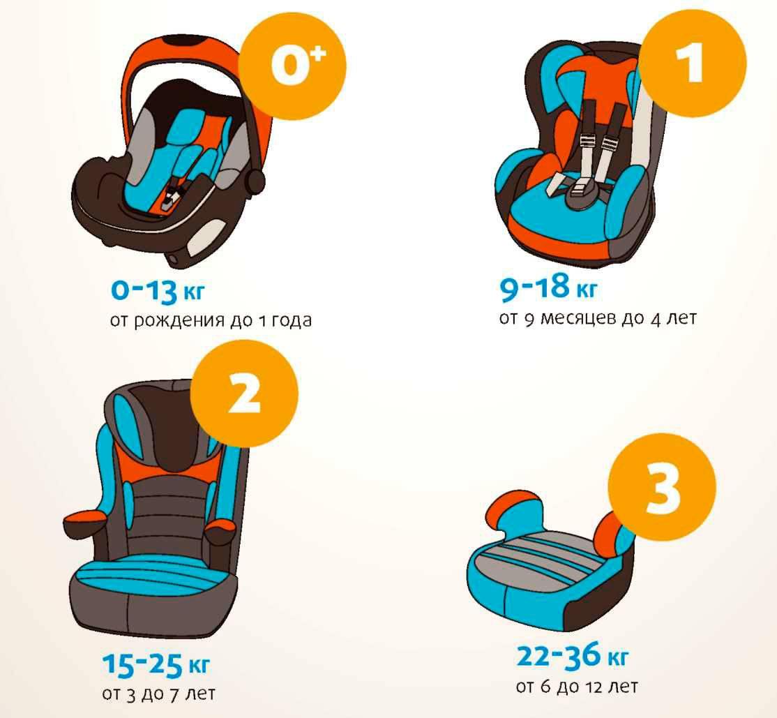 Со скольки лет можно ездить без детского кресла - в 2020 году, безопасно, когда