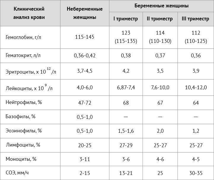 Эритроциты в моче у ребенка - что это значит, норма в таблице, причины