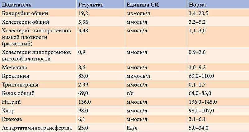 Повышенный билирубин у новорожденных: причины и последствия, норма показателя в анализе у детей