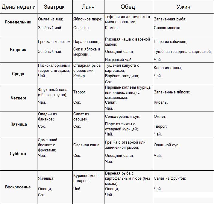 Разгрузочные дни для беременных для снижения веса и от отеков - варианты меню на день с отзывами