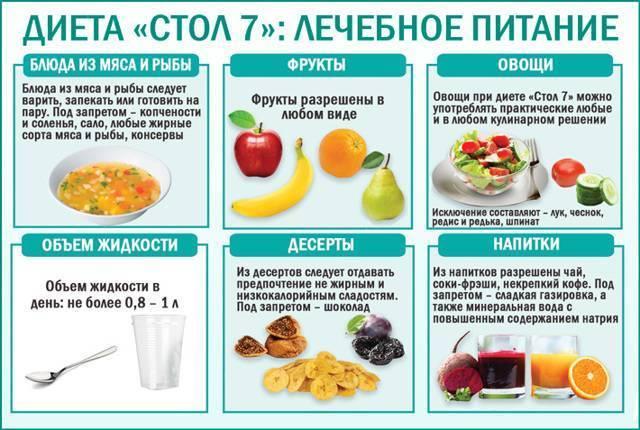 Диета при пищевом отравлении: что можно, что нельзя