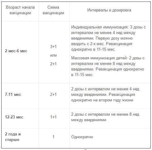 5 показаний к применению вакцины превенар 13: инструкция и отзывы