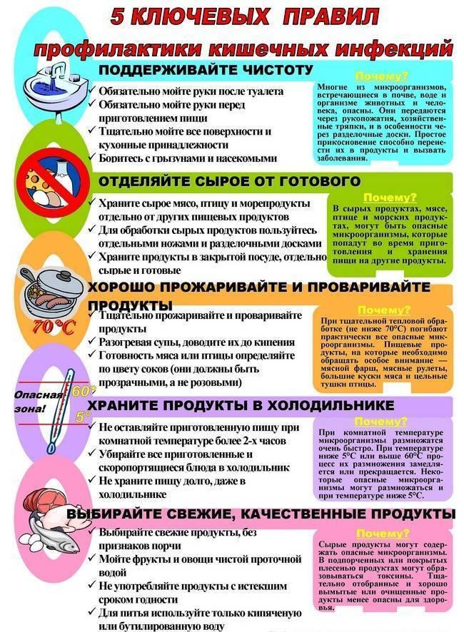 Профилактика ротовирусных инфекций на море у детей препараты