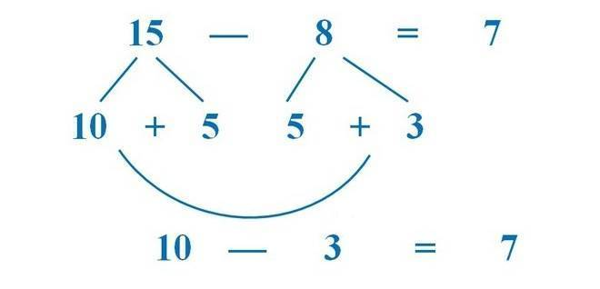 Как научить детей считать быстро и правильно, применяя простые методы