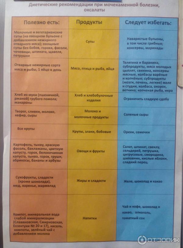 Диета при оксалатах (оксалурии) для детей и взрослых: принципы питания