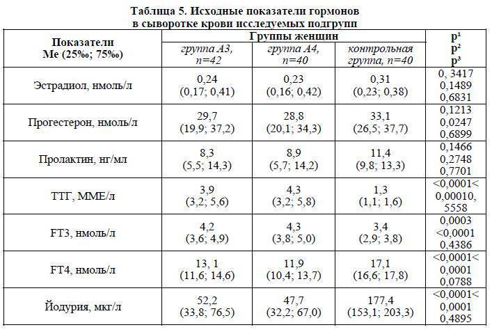 Тестостерон у женщин: норма, симптомы и причины повышения, анализ концентрации