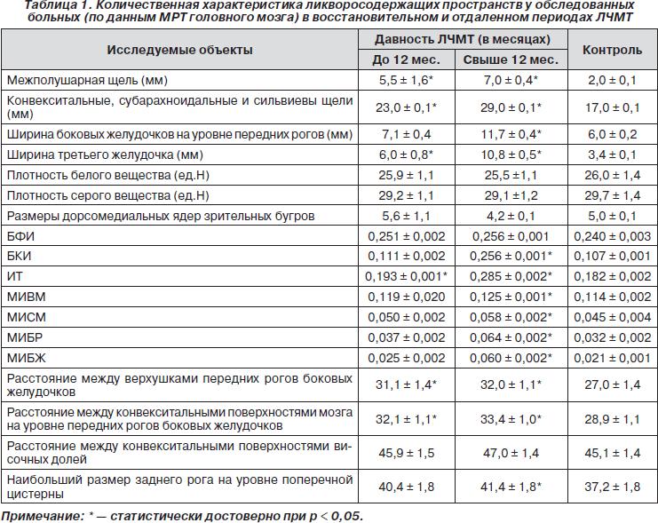 Норма и патология на узи головы плода при беременности в 1, 2 и 3 скрининг