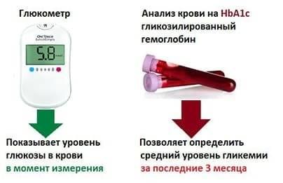 Норма гликированного гемоглобина у беременных