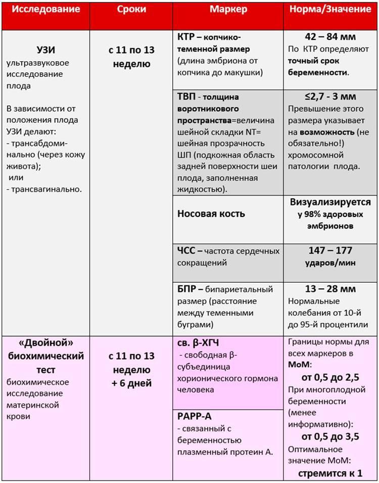 Анализ крови беременной на патологию плода на ранних сроках