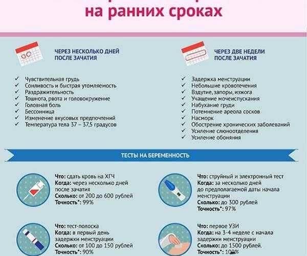 Как проверить беременность без теста: в домашних условиях: йод, сода, марганец, кипячение мочи, признаки, видео