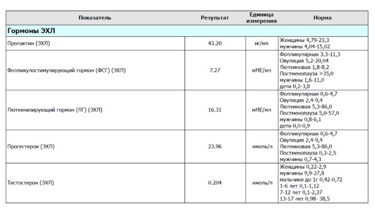 Таблица норм лютеинизирующего гормона в анализе крови у женщин