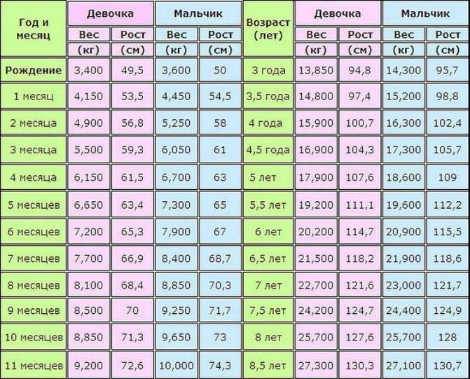 Рост и вес ребенка по месяцам до года: калькулятор, нормы в таблице воз для грудничка