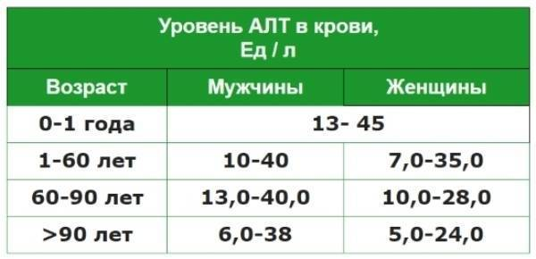 Алт 160 что делать. какой должен быть показатель алт в крови. анализ крови алт и аст - расшифровка при некоторых заболеваниях