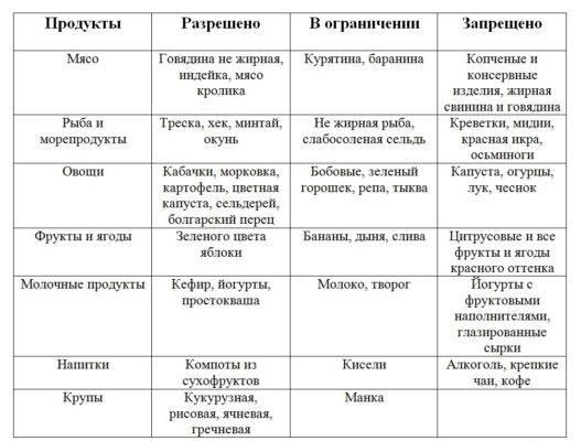 Список продуктов для кормящей мамы: что можно кушать при грудном вскармливании в первый и последующие месяцы, отзывы