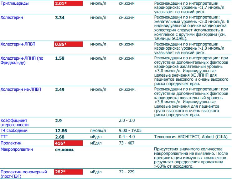 Пролактин мономерный норма у женщин в процентах