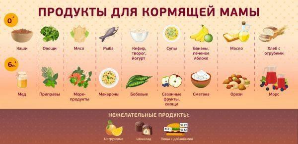 Варенье кормящим матерям - можно ли (малиновое, клубничное, абрикосовое)?
