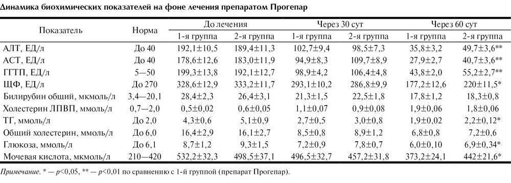 Трансаминаза в крови: норма, у женщин по возрасту, содержание, аст и алт в анализе, как подготовиться