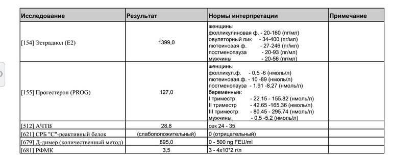 Д-димер при эко: норма и повышенный показатель после подсадки, когда сдавать, почему бывает высокий показатель