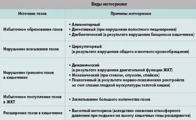 Вздутие живота (метеоризм) при беременности | nashy-detky.com.ua