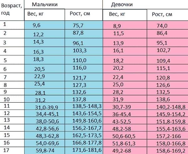 Рост девочек по годам: как увеличить его и до сколько лет растет девочка, таблица веса ребенка по месяцам до года и какая его норма