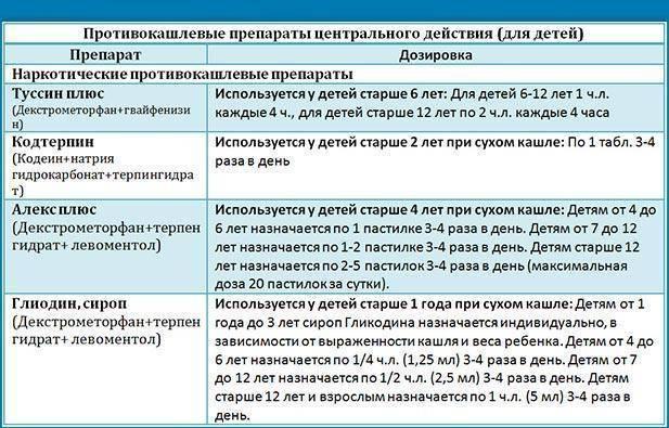 Противокашлевые препараты для детей: список и применение