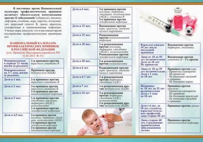 Температура после прививки: что делать и стоит ли ее сбивать