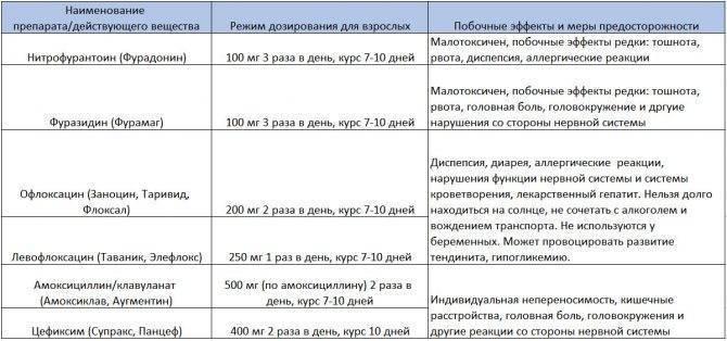 ᐉ цистит лечение у детей 3 лет антибиотики - zmclinic.ru
