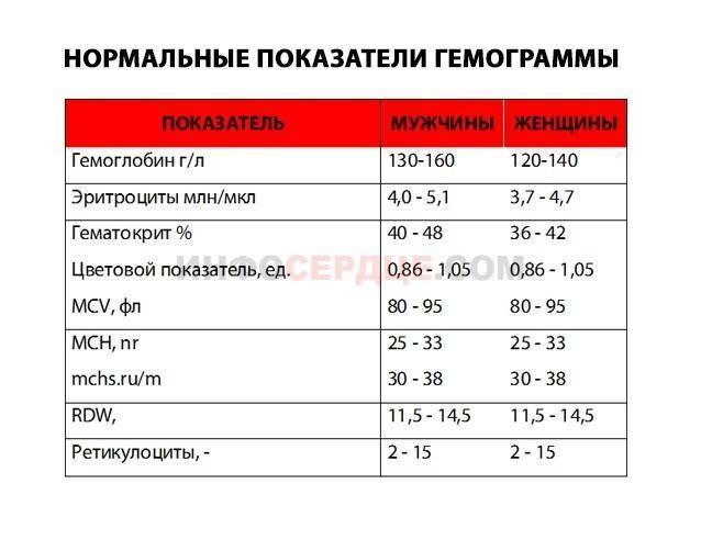 Что значат анализы крови у детей: таблица