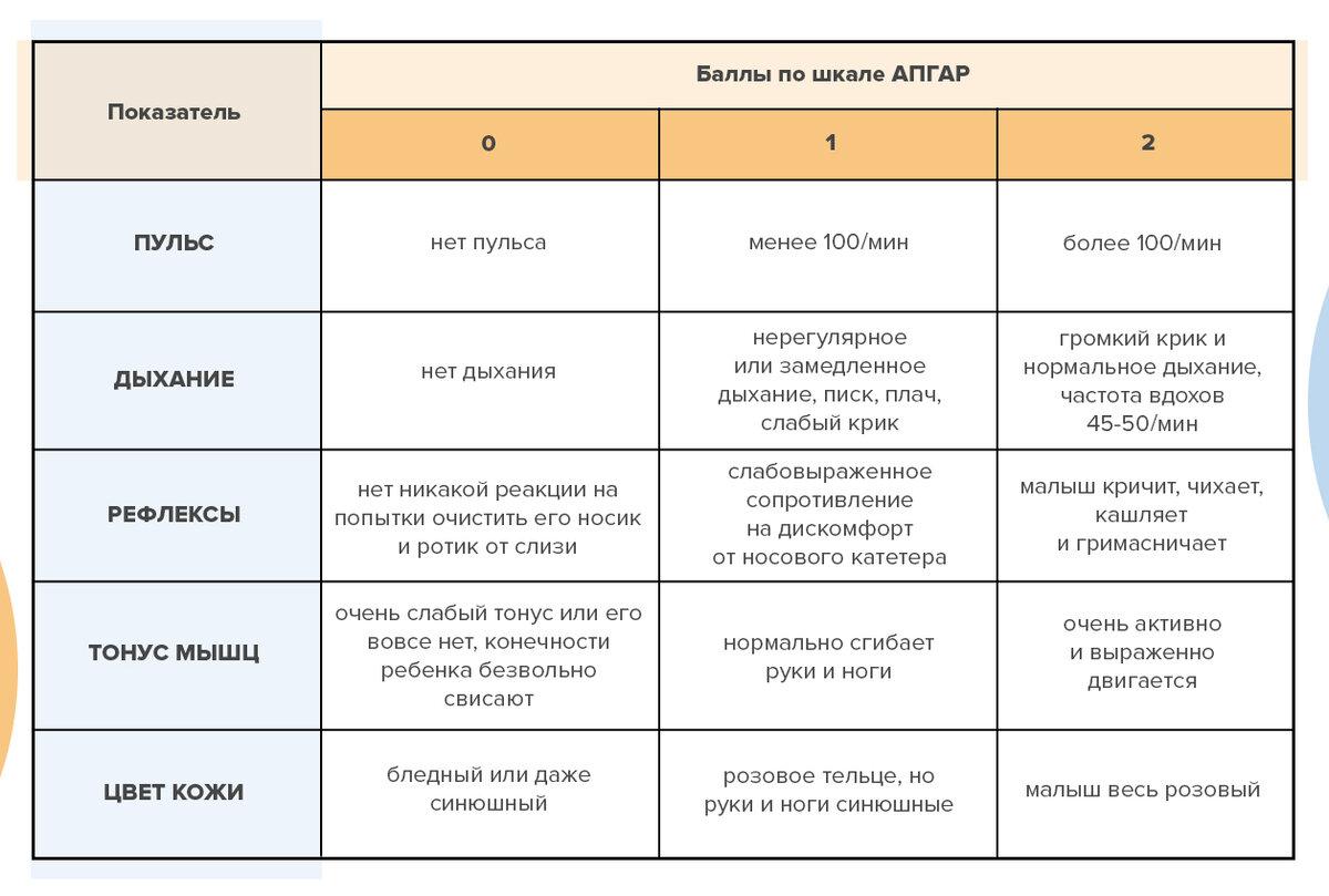 Оценки - с рождения. что такое шкала апгар? оценка новорожденного по шкале апгар