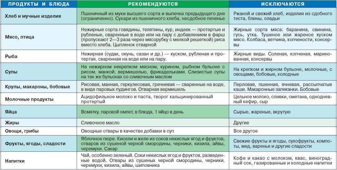 Диета 6 стол: что можно, чего нельзя (таблица), меню