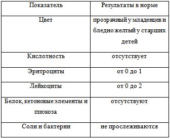 Расшифровка анализа мочи. автоматическая расшифровка анализа мочи, норма анализа мочи, таблица расшифровки :: polismed.com