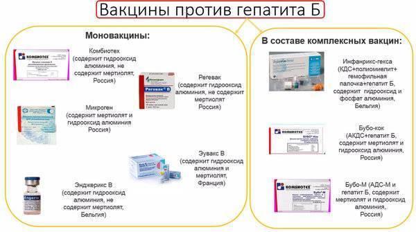 Прививка от гепатита - план вакцинации, возможные побочные эффекты и противопоказания